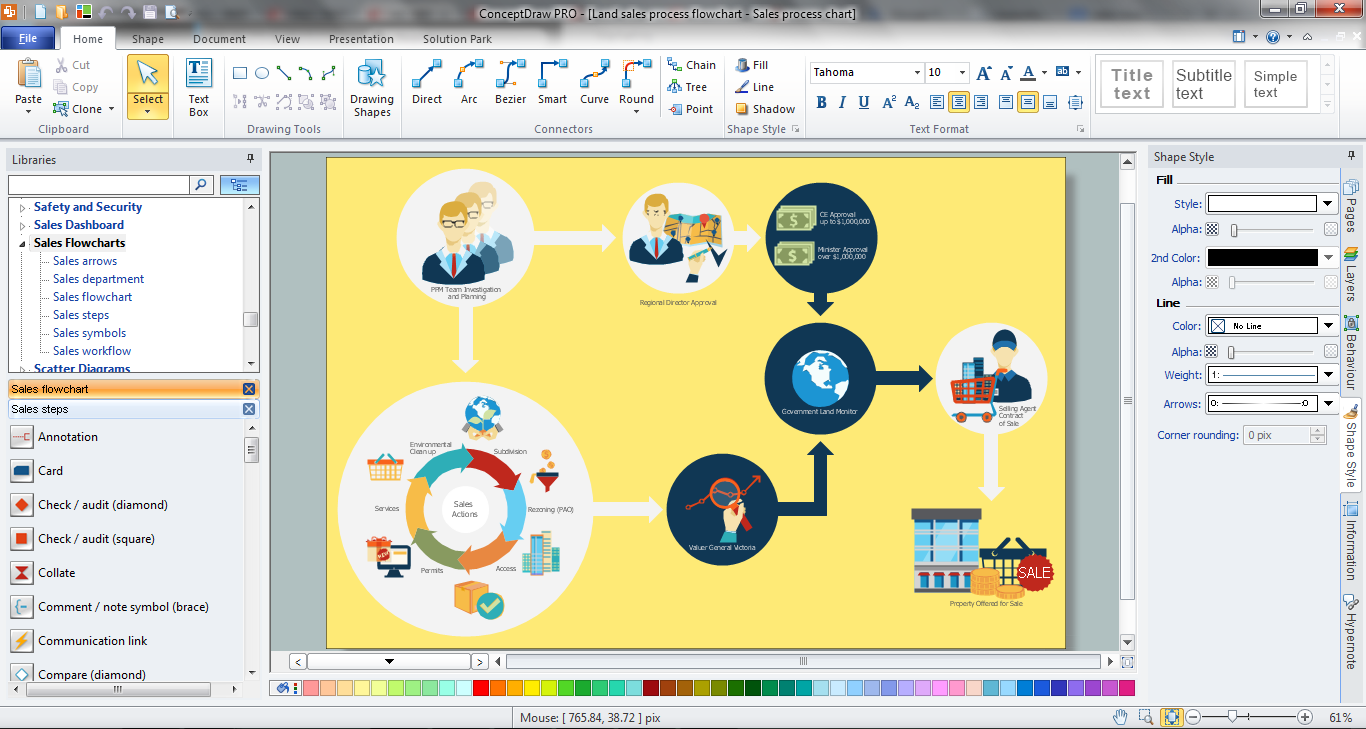 Sales Process Steps Design in ConceptDraw PRO