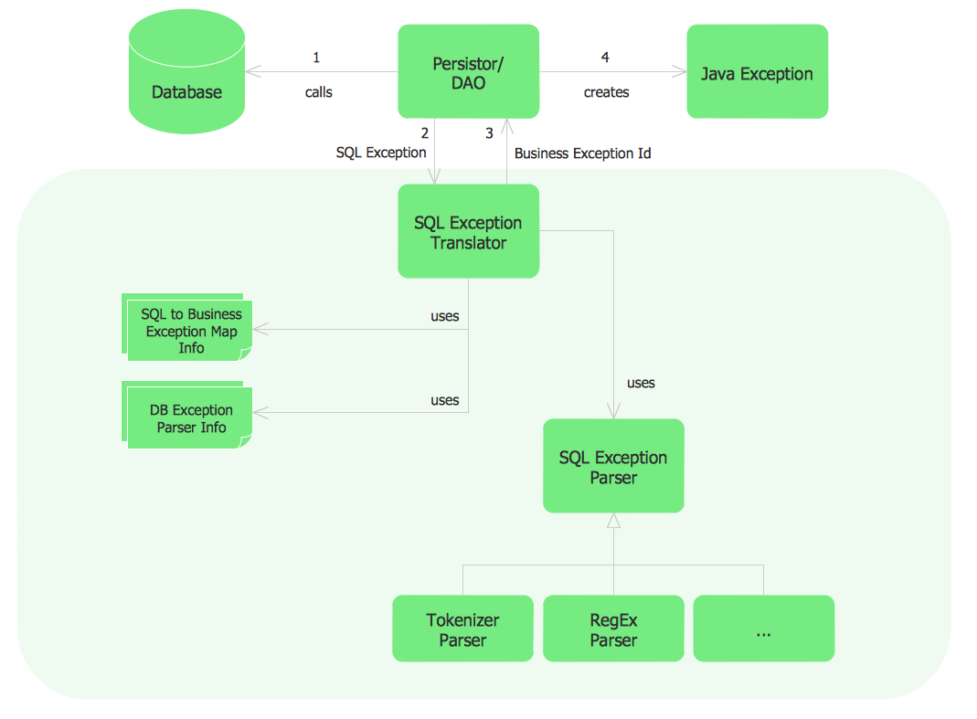 Sample Project Flowchart