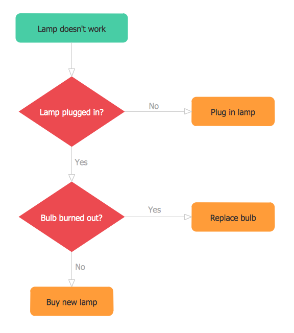 A flowchart about testing lamp working