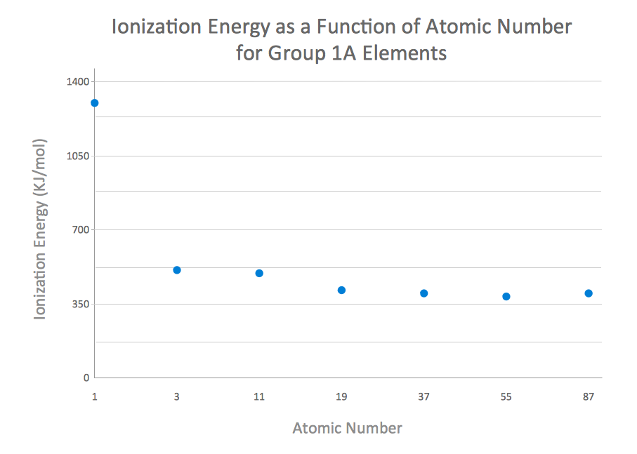 Scatter chart example - Ionization energy as a function of atomic number