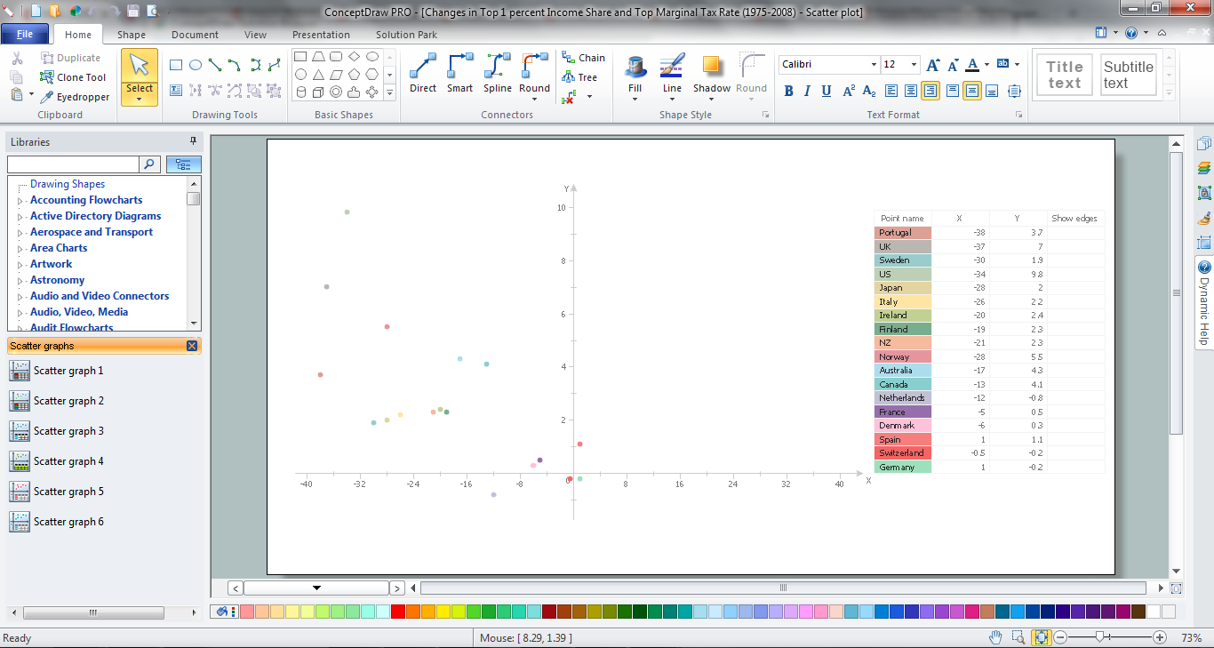 Make A Scatter Plot Example Was Created Using Conceptdraw Pro Diagramming And Vector Diagram Drawing Software Offers The Diagrams Solution From Graphs Charts Area To