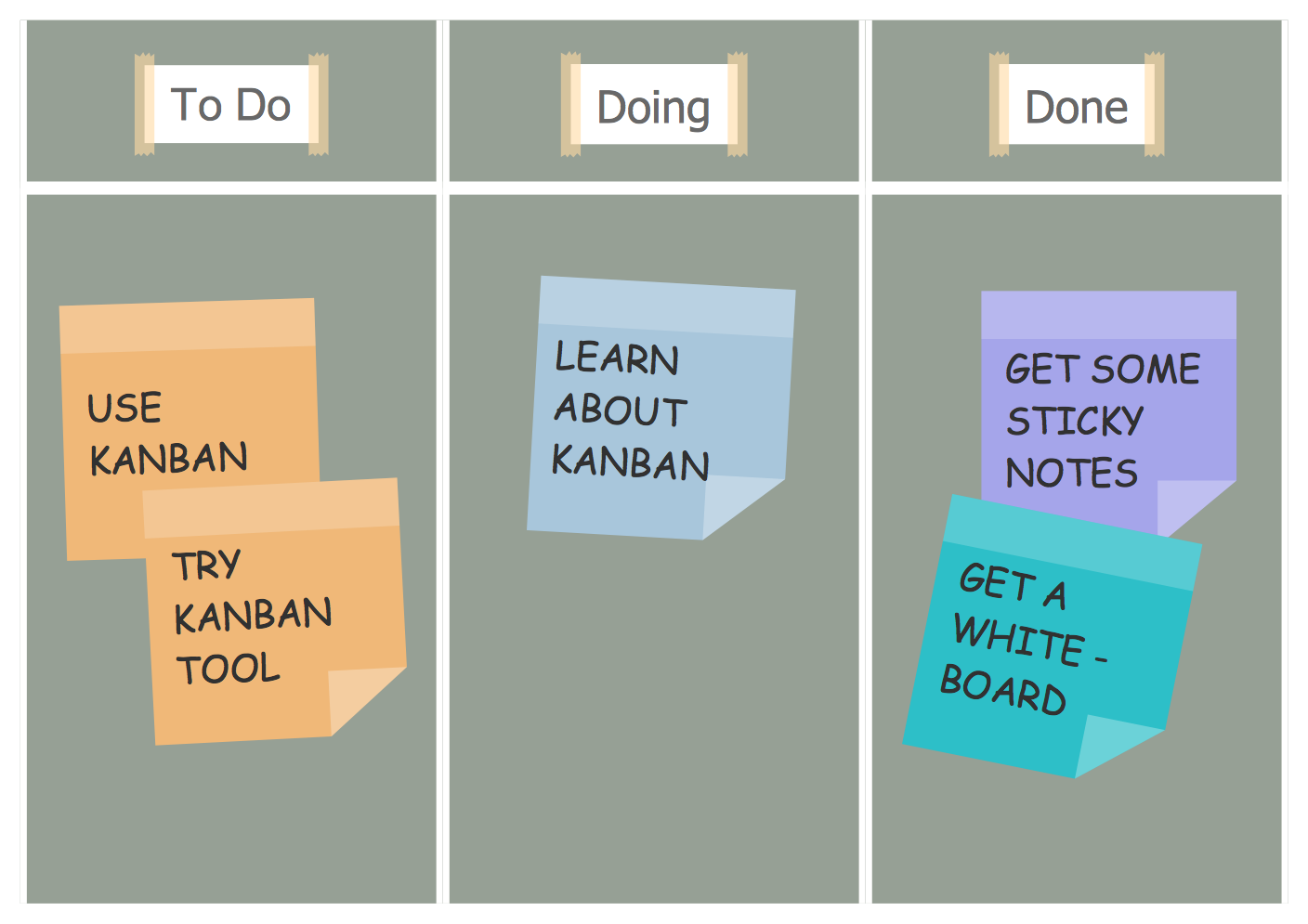 Scrum Board Suggesting to Use Kanban