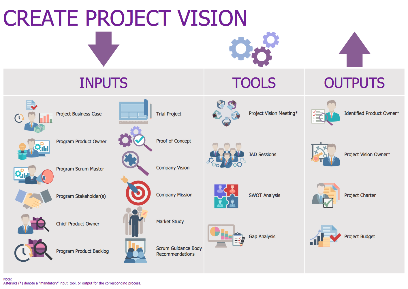 Scrum Create Project Vision