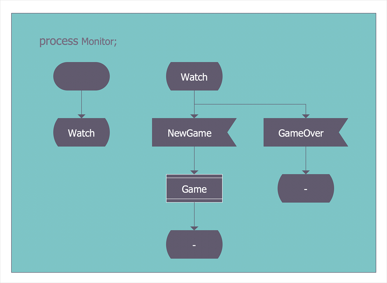 Create an SDL Diagram