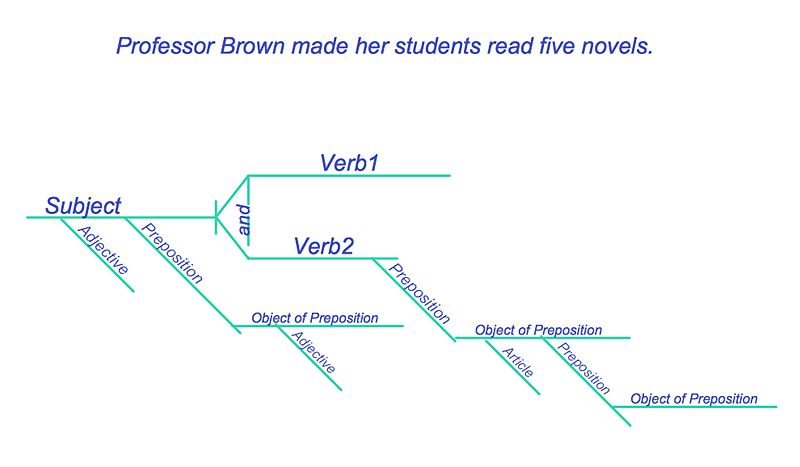 Sentences Diagrams
