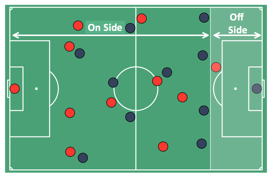 Soccer (Football) Offside