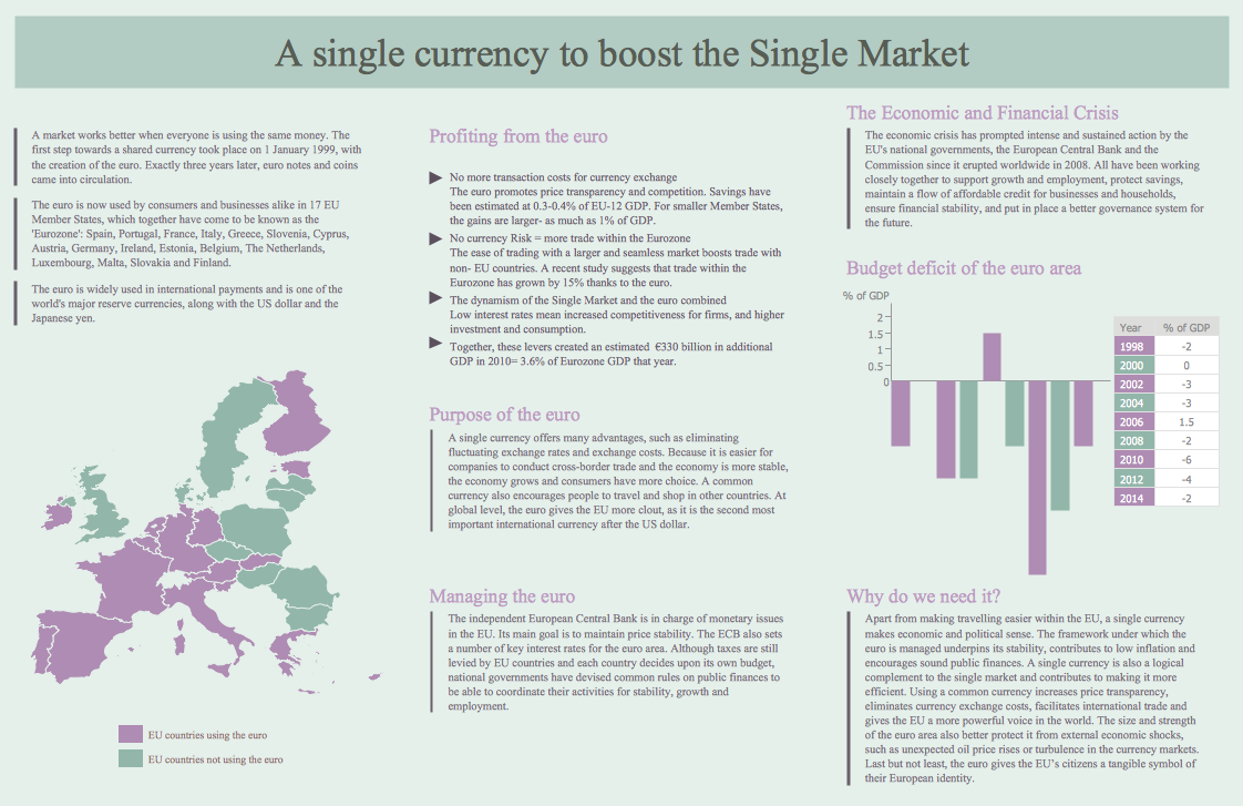 Social Media Marketing Infographic - A single currency to boost the single market