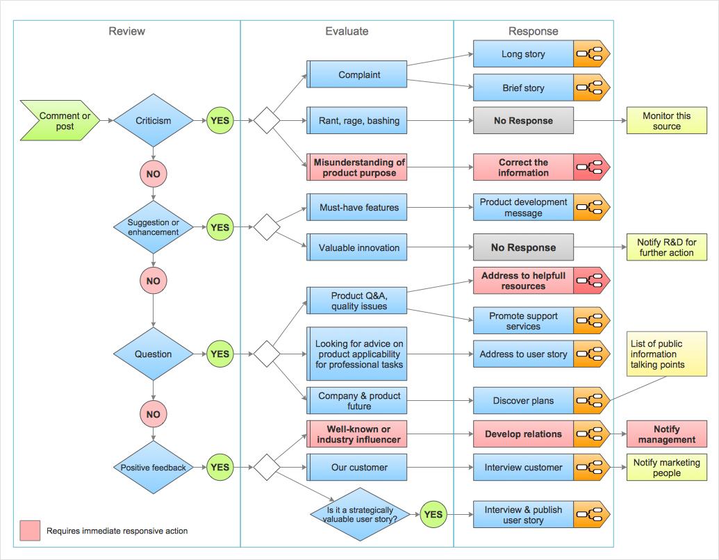 How to Organize a Social Media Activity *