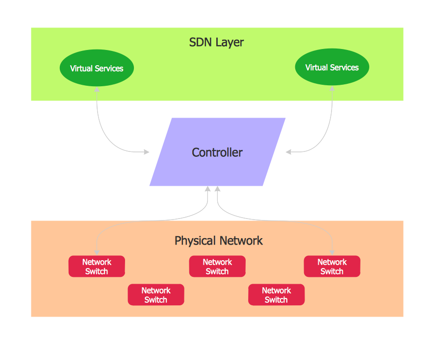 Software Defined Networking System Overview *