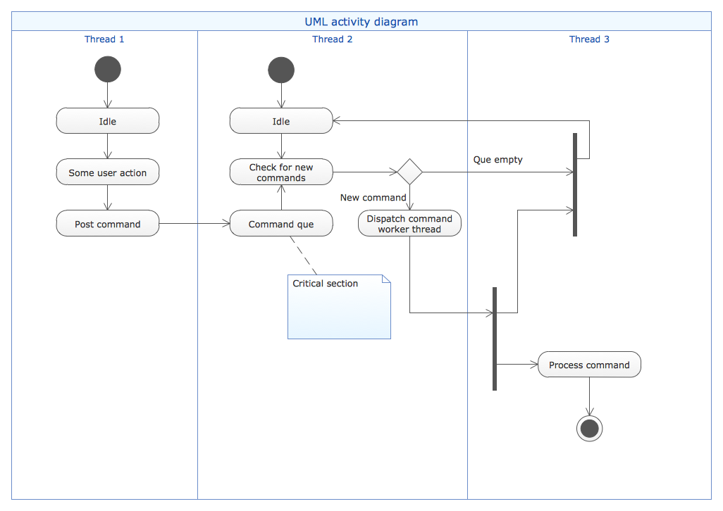 UML Activity Diagram (Swimlanes) Template