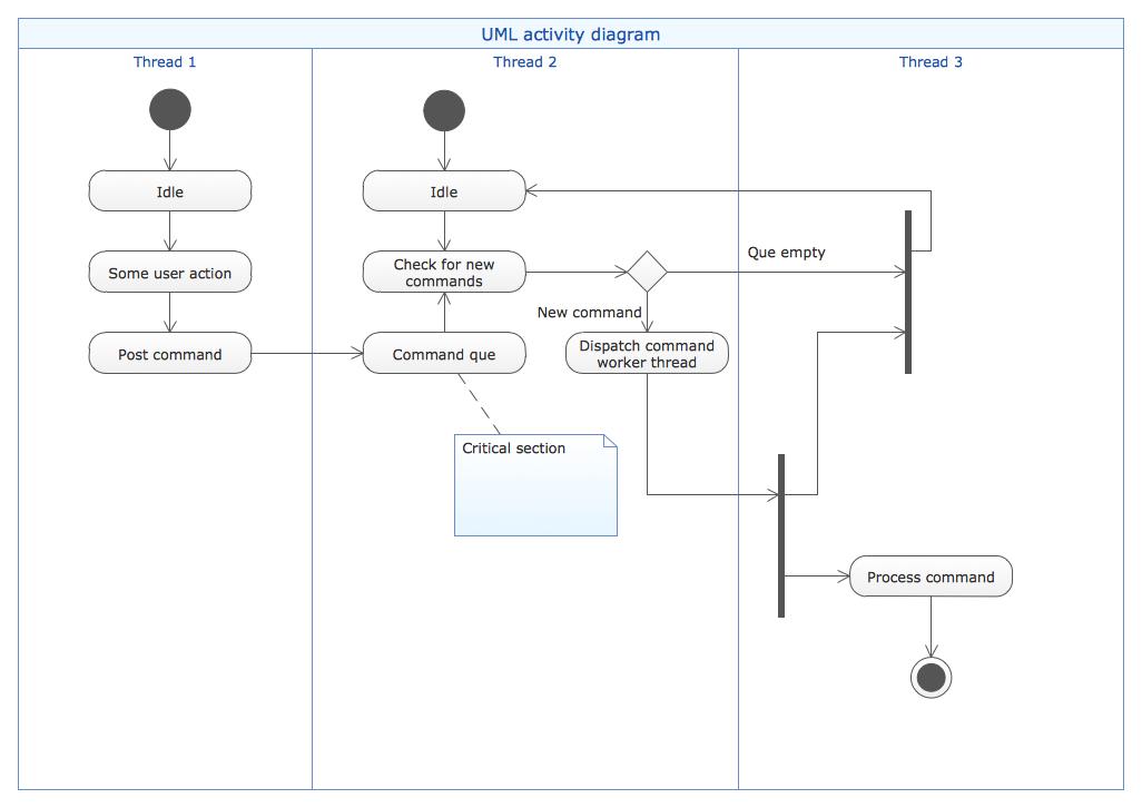 Software Diagram Templates