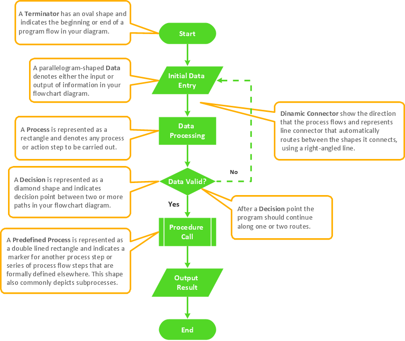 Green Start Web Page Site Map: Flowchart Symbols, Examples And Templates