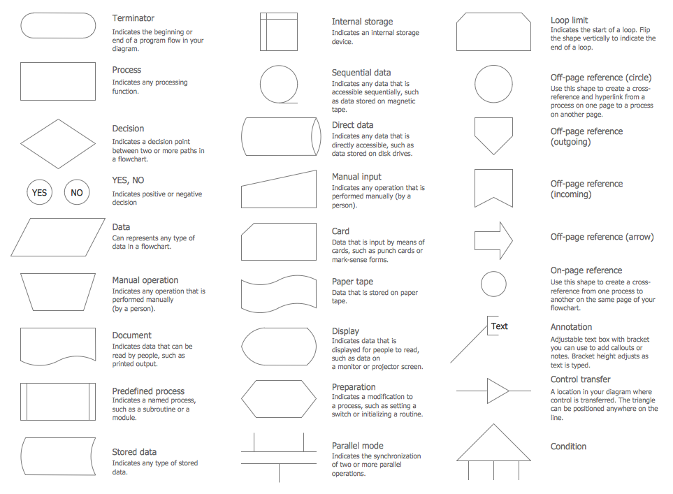 Flowchart symbols Rapid Draw