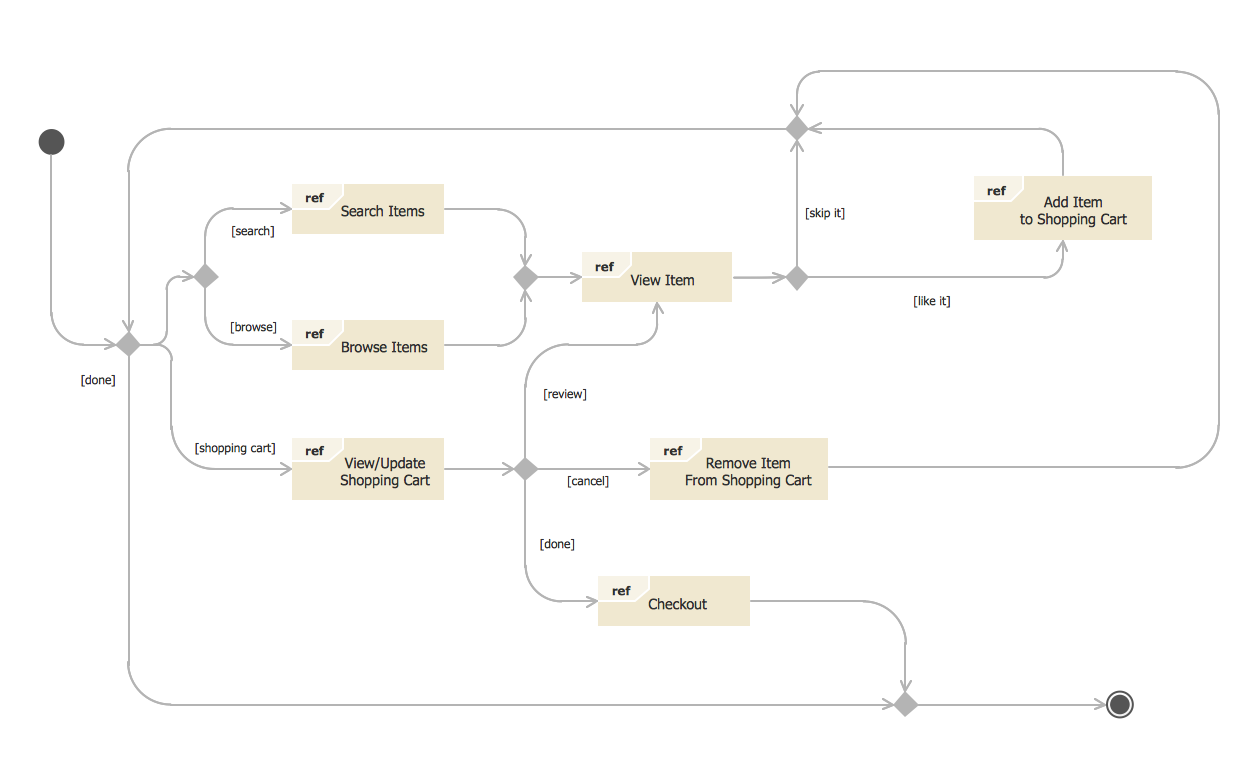state diagram example   online storestate diagram uml of online store