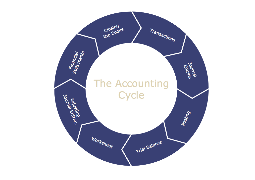 explain how you would integrate this part of the accounting cycle into an enterprise wide accounting Lesson one: accounting cycle (this lesson) lesson two: source documents lesson three: basic accounting journal entries lesson four: accounting journals lesson five in my lesson on source documents you will see examples of invoices, cash slips, receipts, check counterfoils, bank deposit.