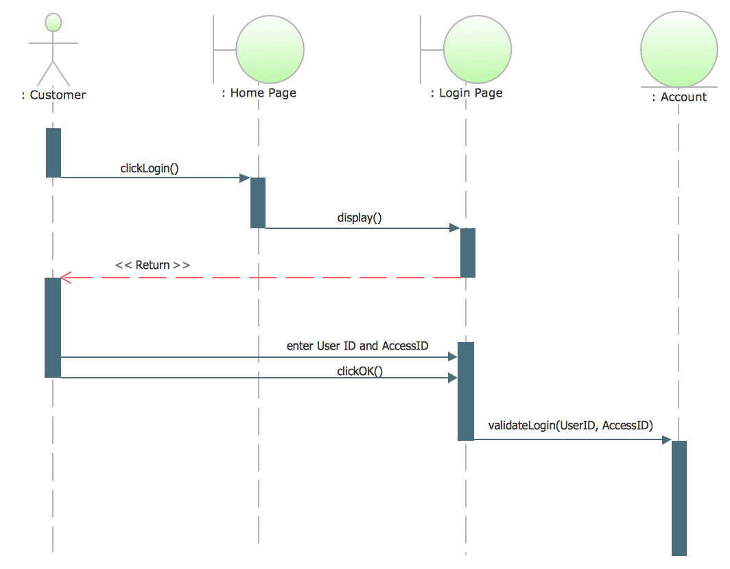 UML Sequence Diagram Example. SVG Vectored UML Diagrams Tools *