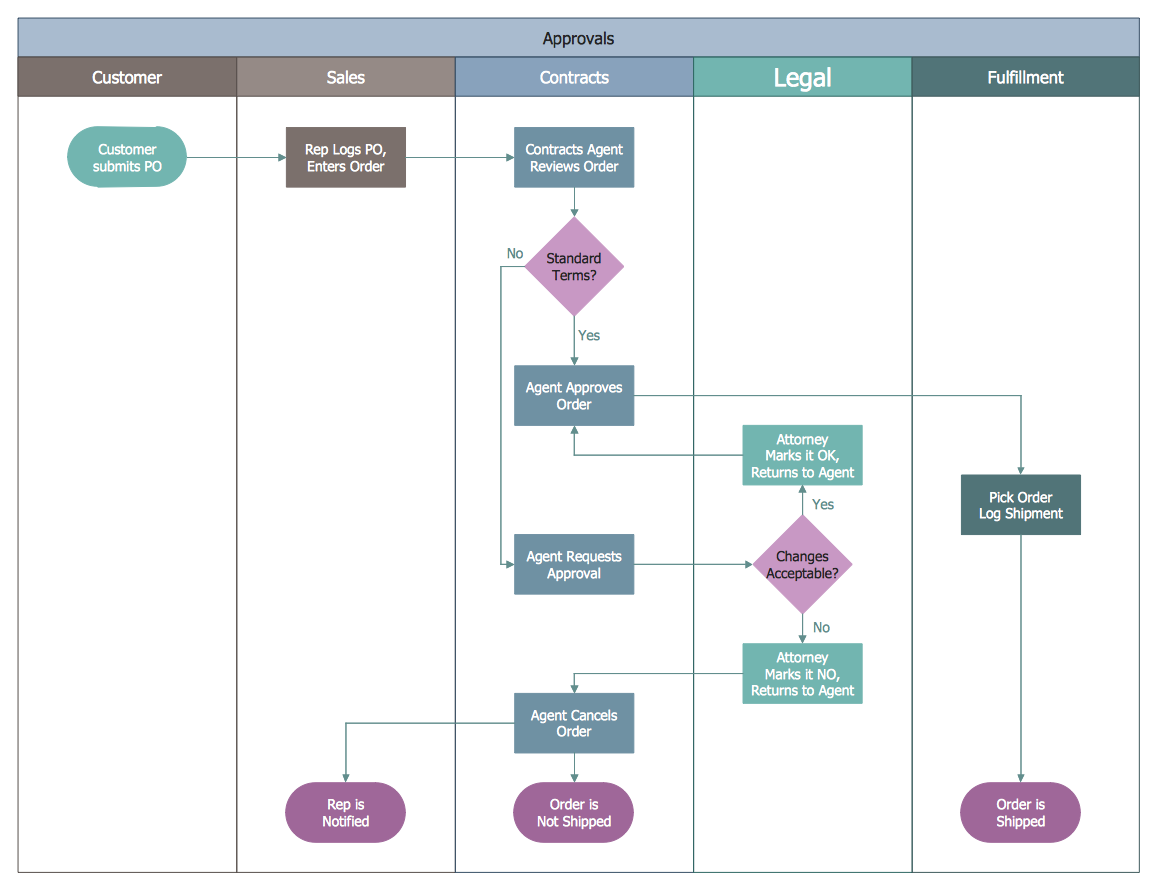 Swim Lanes Flowchart - Approvals