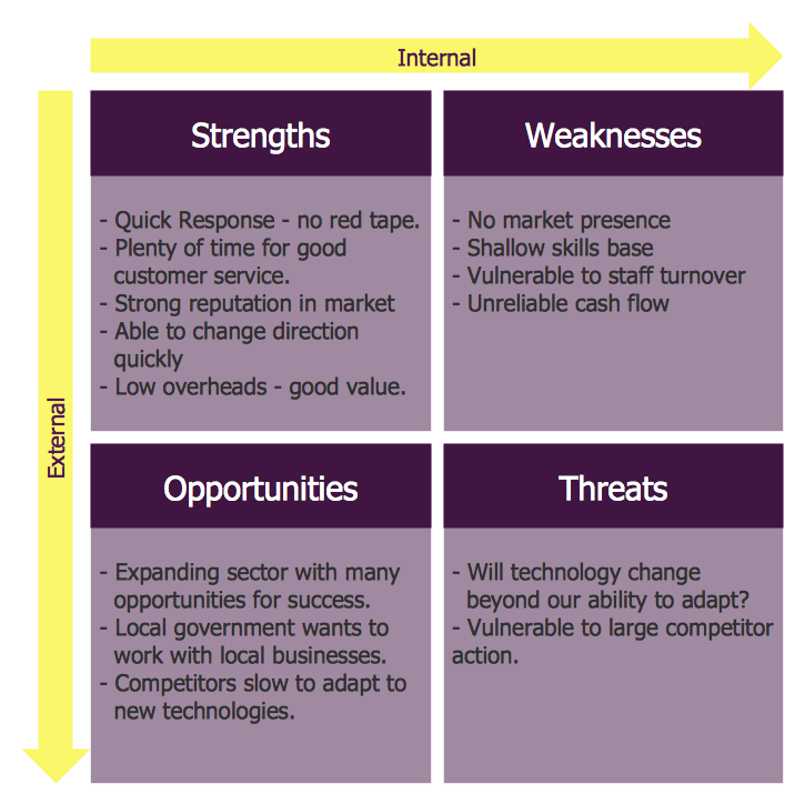 swot analysis example 2
