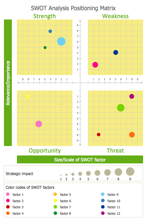 SWOT Analysis Positioning Matrix