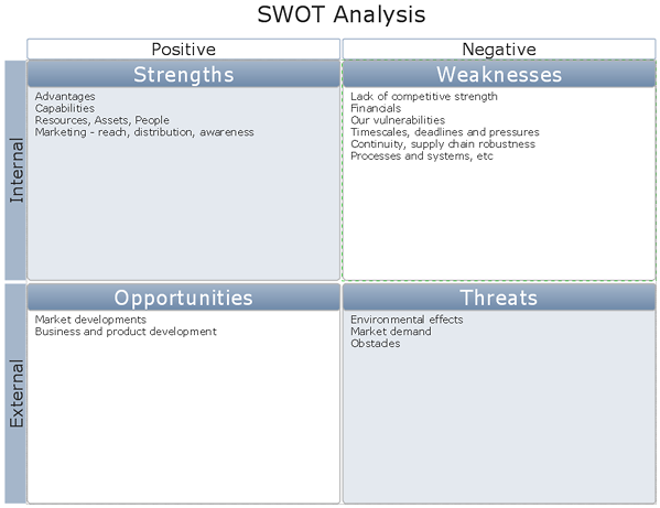 Creating Swot Analysis Matrix Conceptdraw Helpdesk