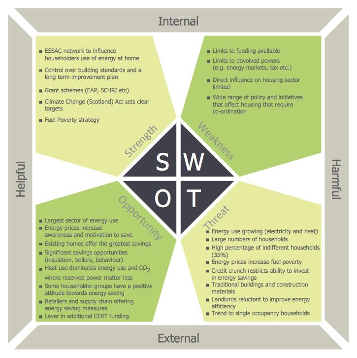 SWOT Matrix - Domestic Sector