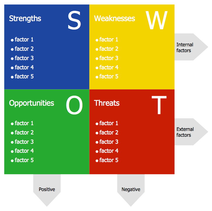 SWOT Analysis: A Practical Guide to Analyzing Companies