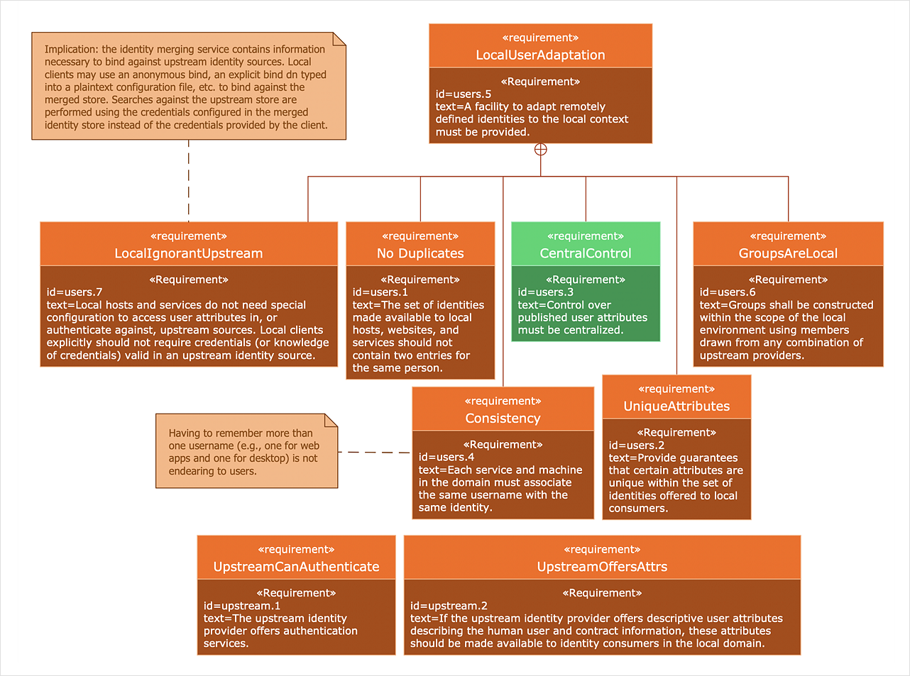 How to Create a SysML Diagram