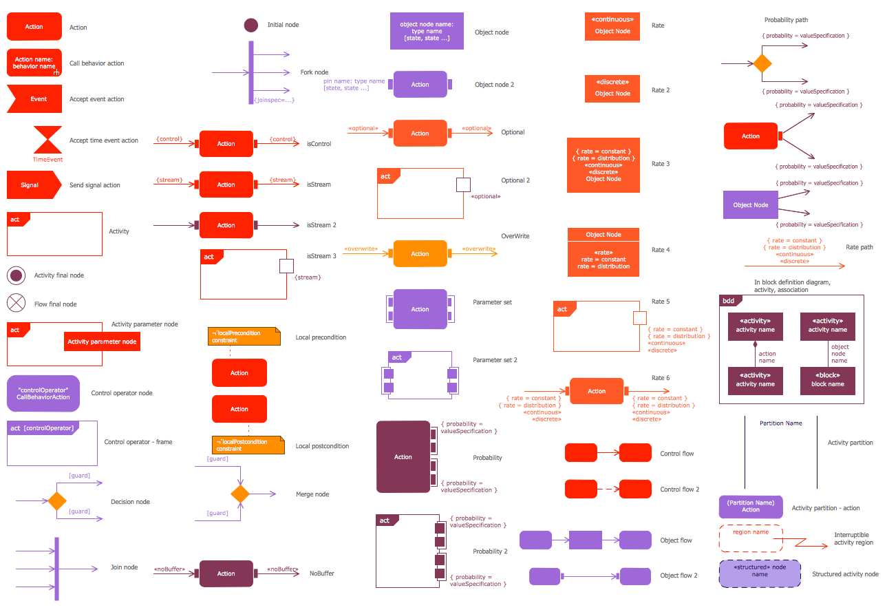sysml diagrams 28 images what is sysml omg sysml