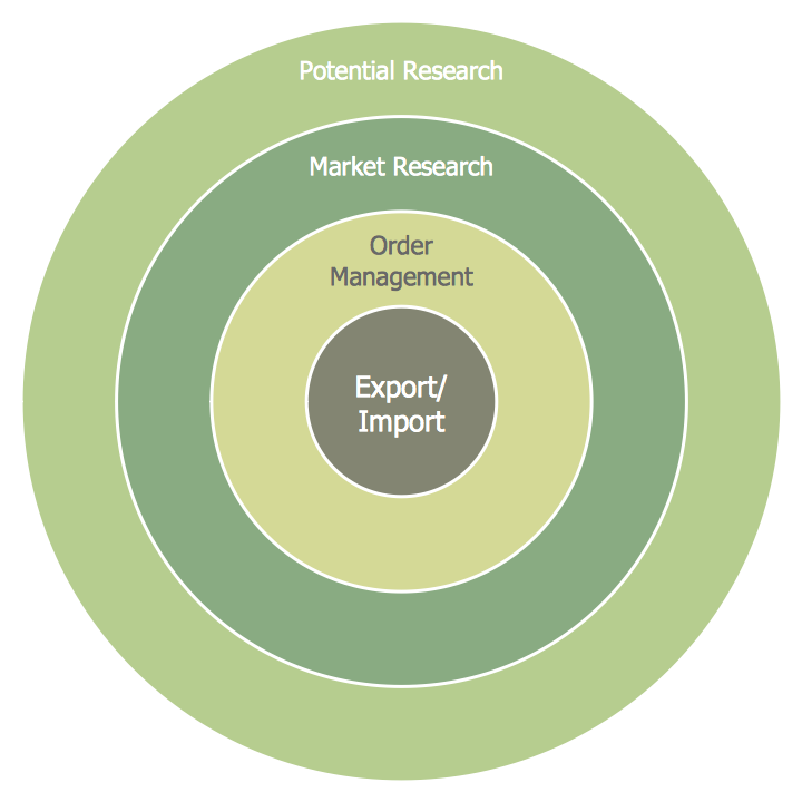 Target Diagram - Foreign Trade