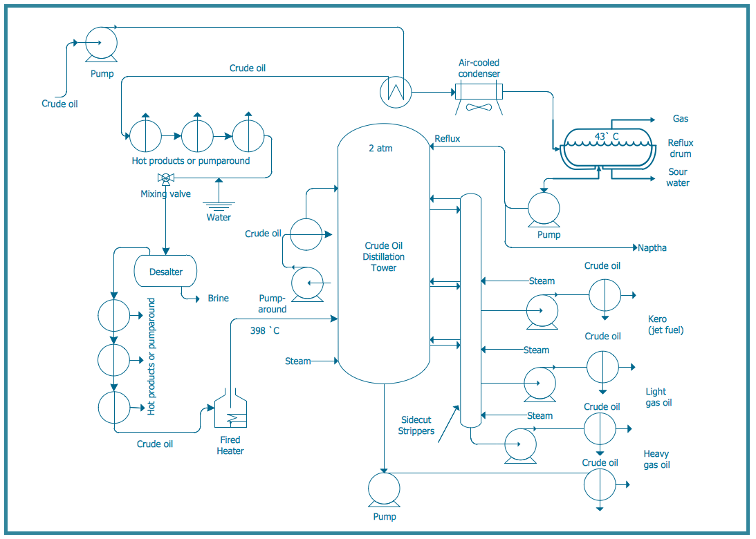 technical drawing software chemical and process engineering diagram