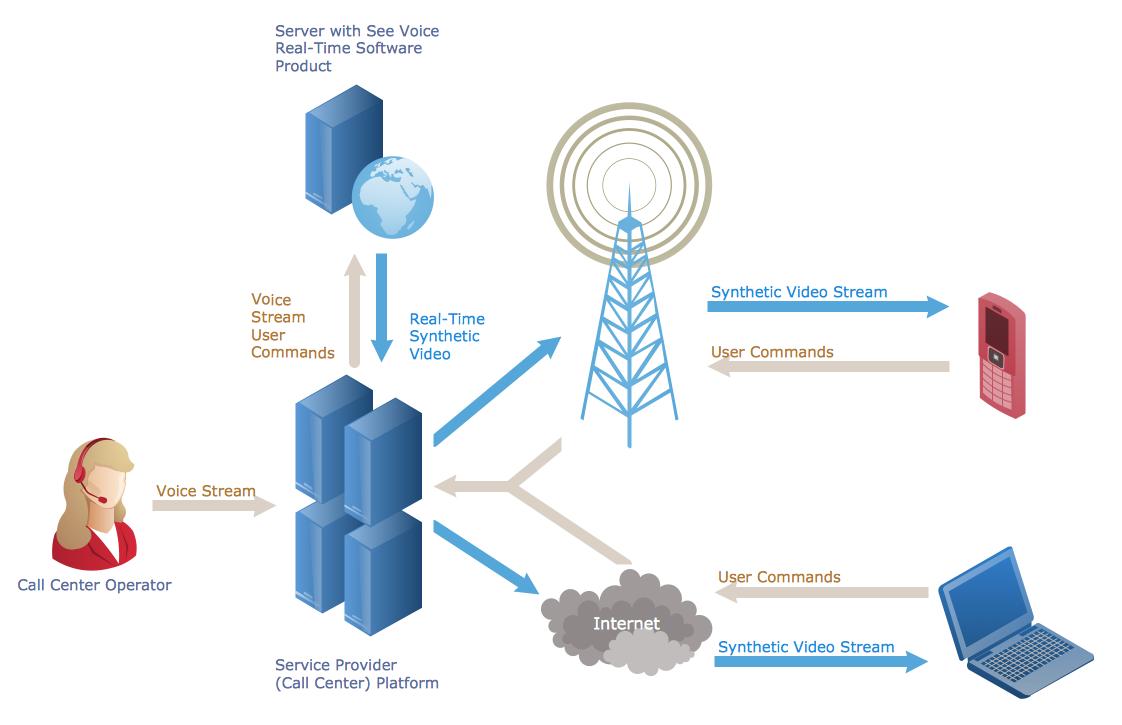 telecommunication network architecture diagram