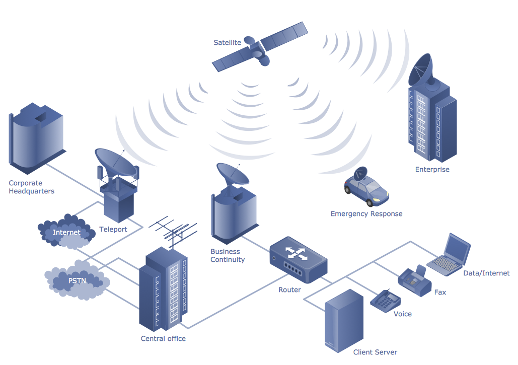 Telecommunications Networks - Hybrid Satellite and Common Carrier Network Diagram