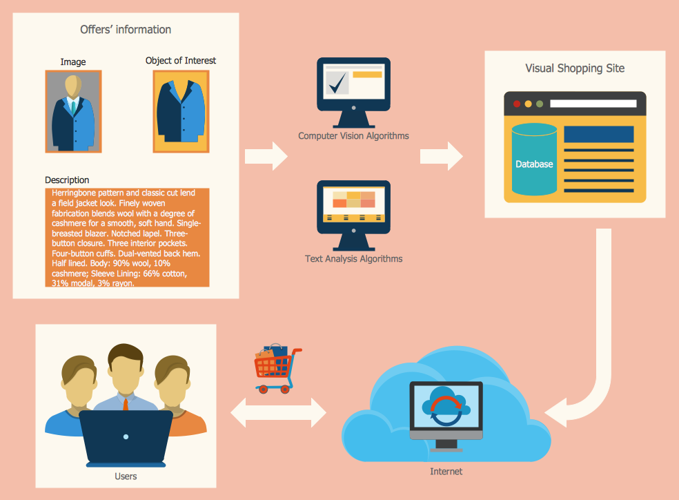 The Sales Process - Visual Shopping Scheme