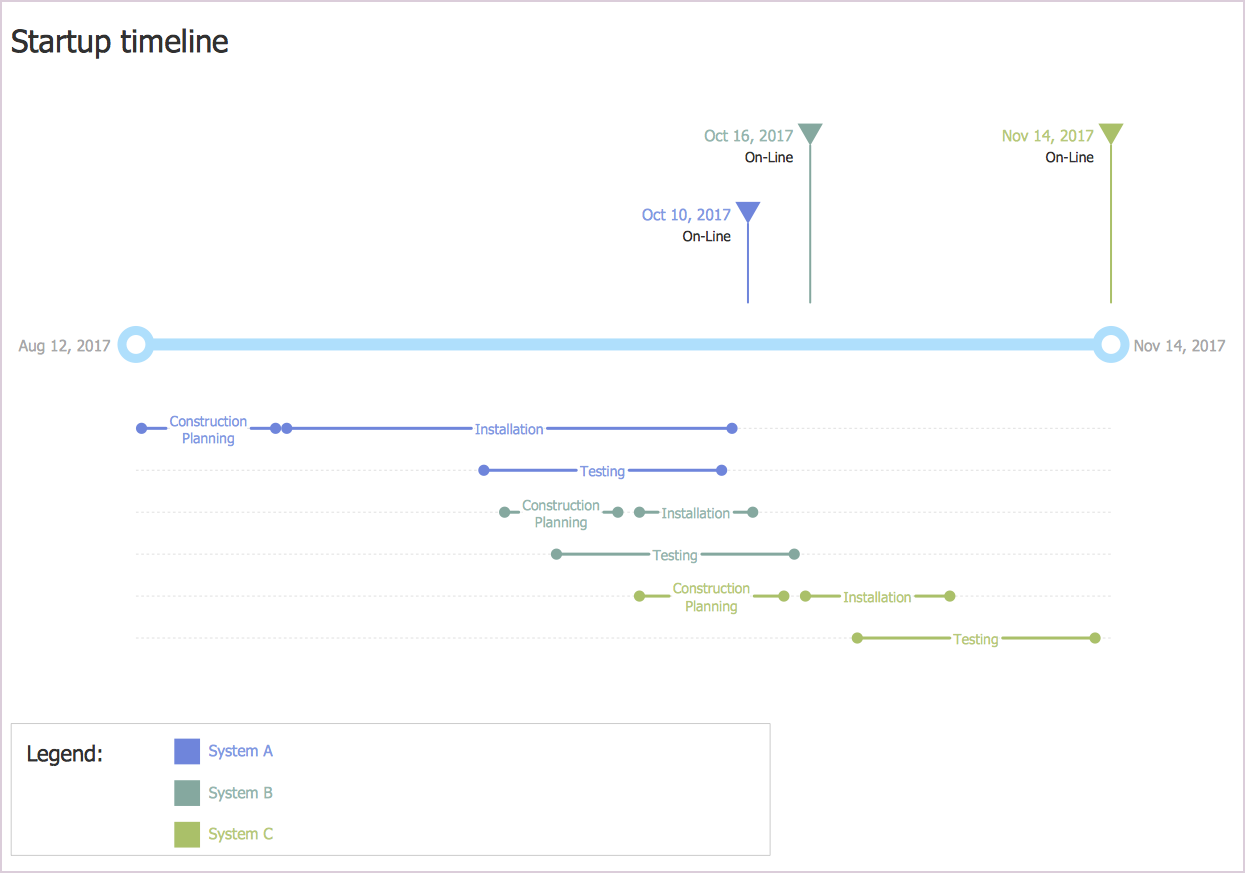 creating a timeline diagram   conceptdraw helpdesktimeline diagram