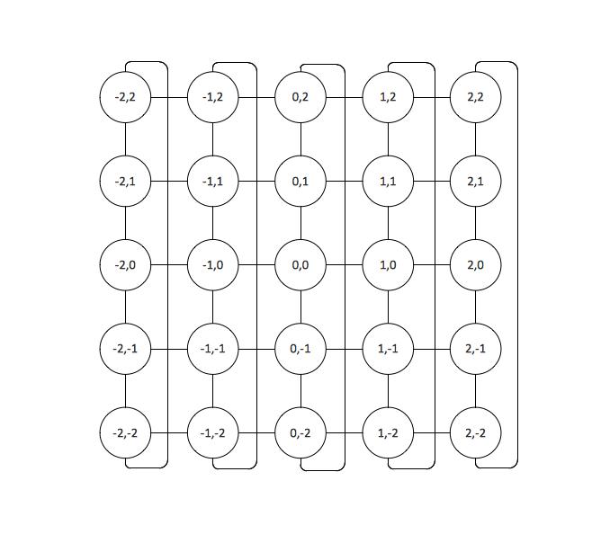 Toroidal Network Topology *