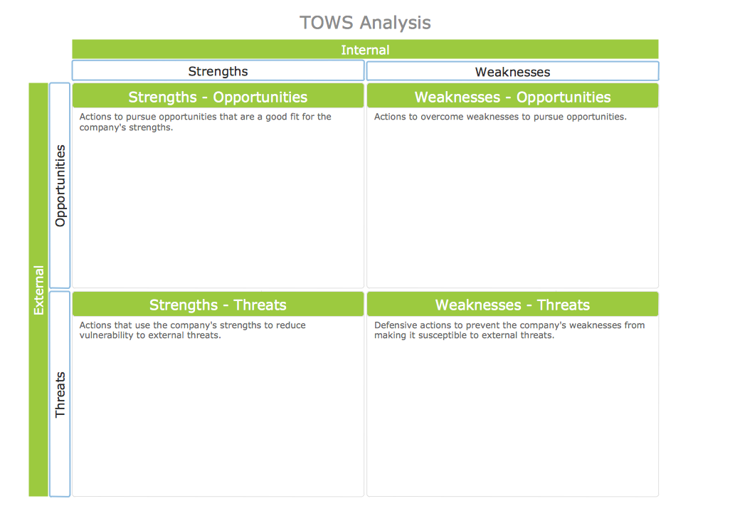 Tows matrix for Instructional design analysis template