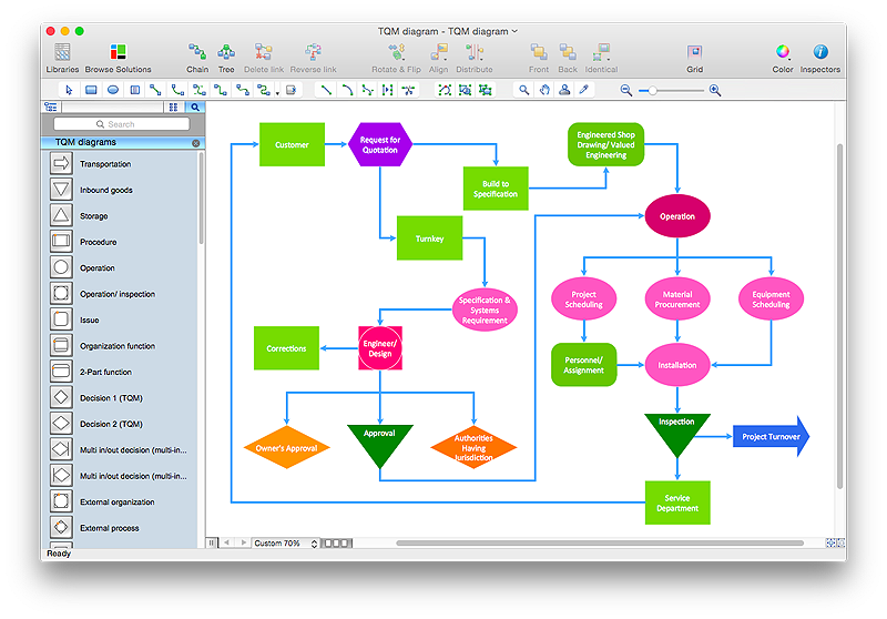 creating tqm diagram using a total quality management solution    total quality management diagram