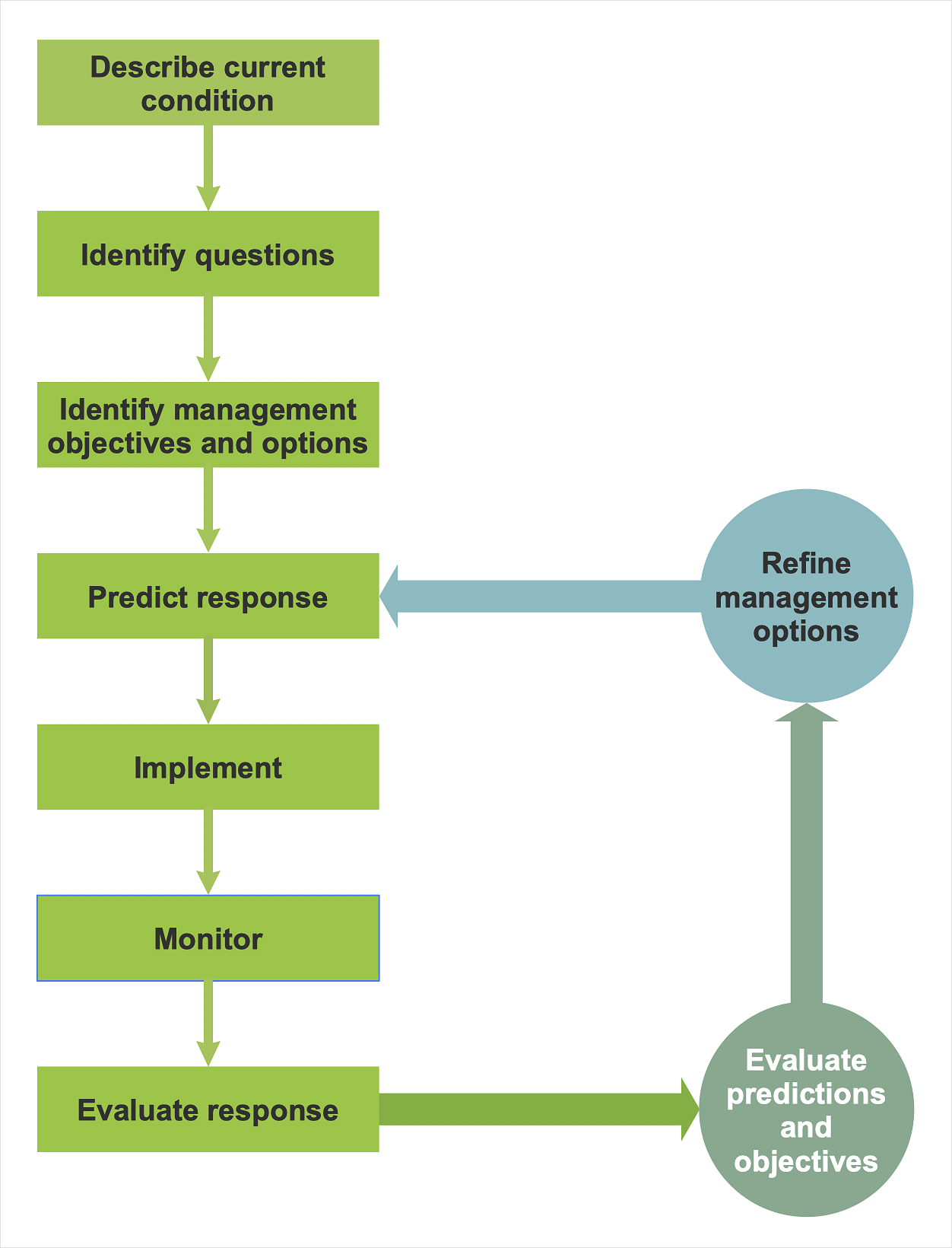 Total Quality Management Diagram