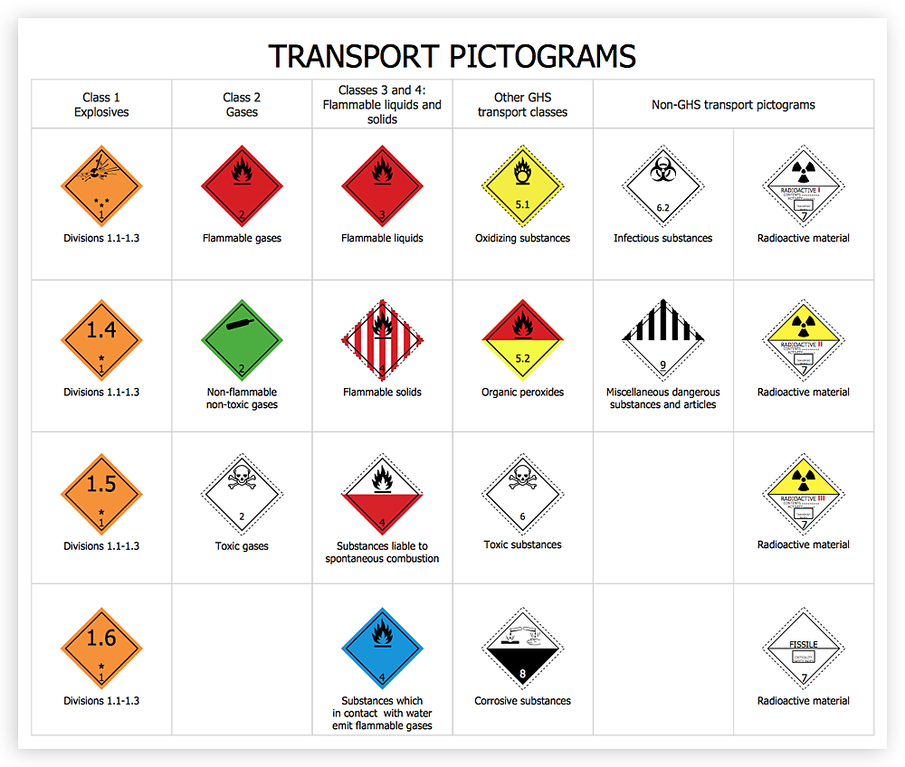 How To Design Regulatory Documents with use of Transport Hazard Pictograms