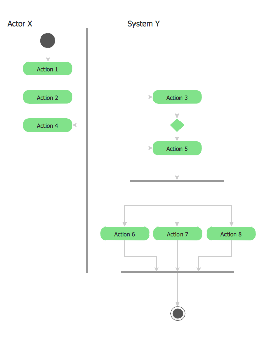UML 2 4 Process Flow Diagram
