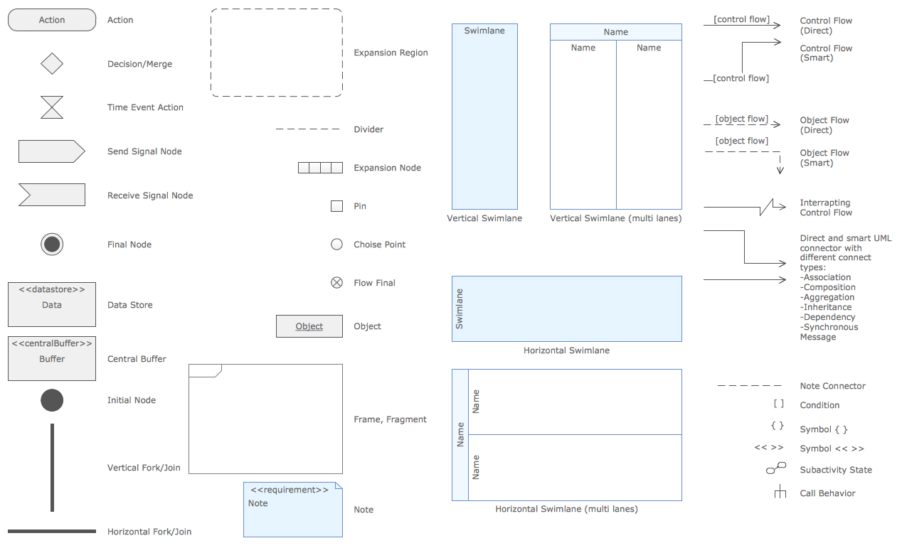 Symbols for create UML activity diagram
