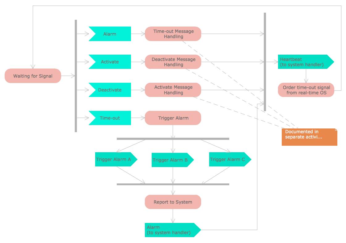 UML Activity Diagram Sample - Alarm trigger processing