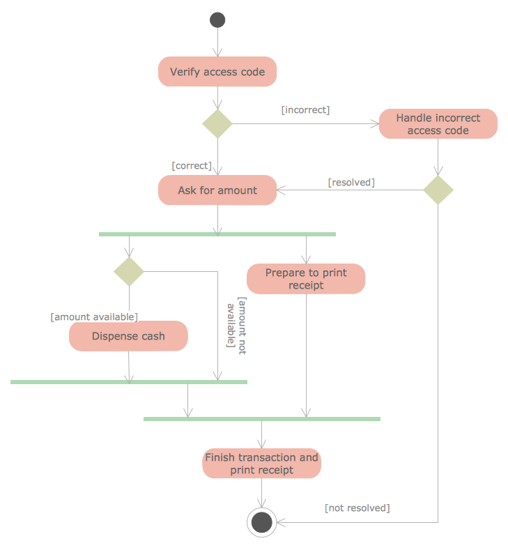 uml activity diagram   professional uml drawinguml activity diagram sample   cash  drawal from atm