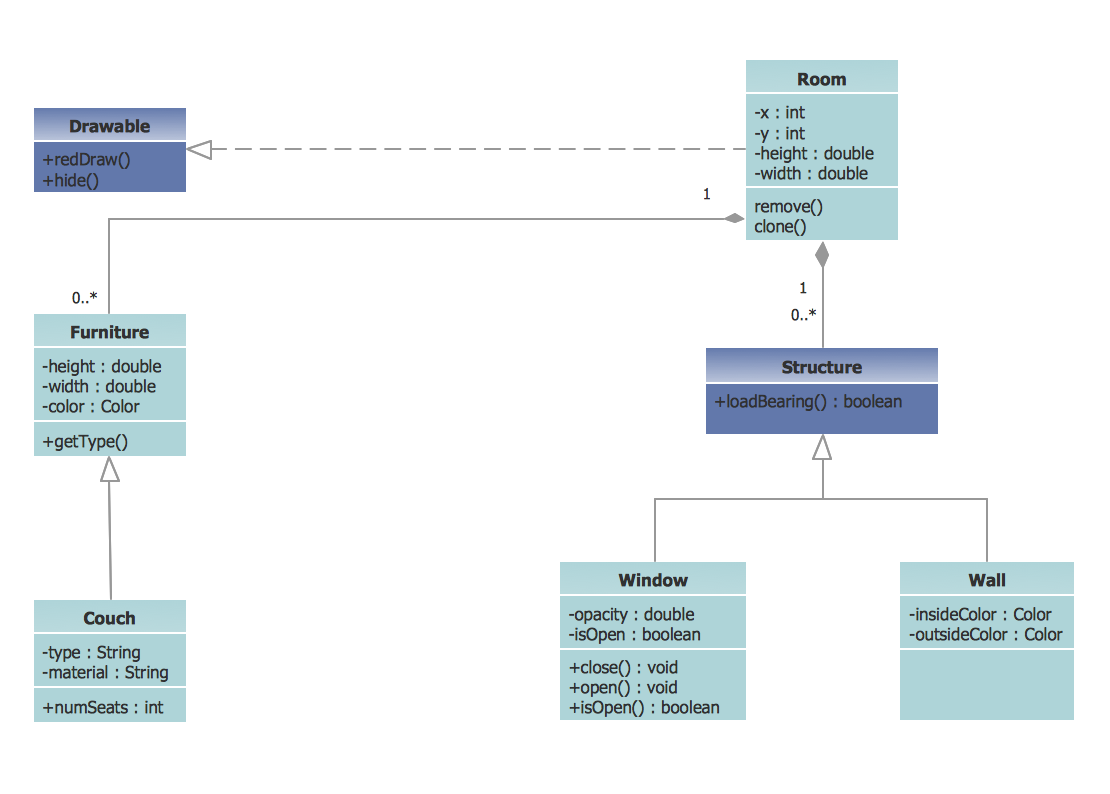 UML Class Diagram Example -  Apartment Plan *