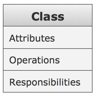 UML Building Blocks - Class