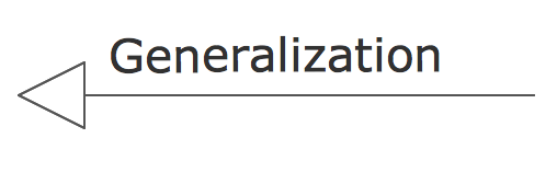 UML Building Blocks - Generalization
