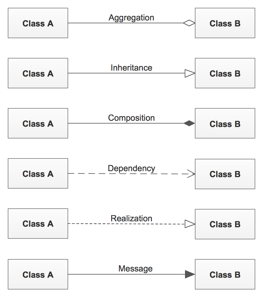 UML Class Diagram Associations