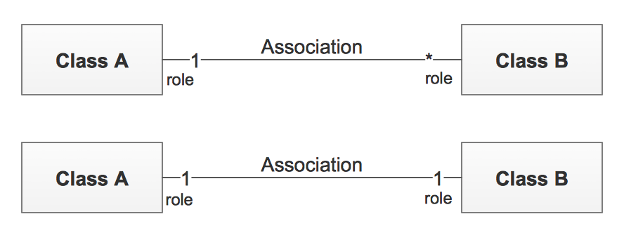 UML Class Diagram Multiplicity Associations