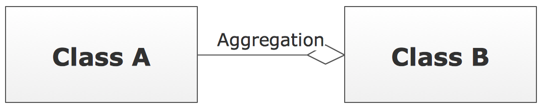 UML Class Diagram Notation - Aggregation