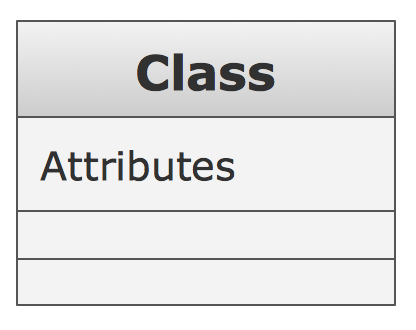 UML Class Diagram Notation - Attributes